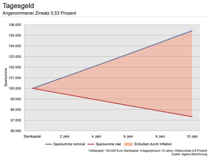 Beispiel Tagesgeld: Setzt sich die gegenwärtige Preissteigerung fort, so kann sich der Sparer in zehn Jahren für die Endsumme weniger kaufen, als heute für den Startbetrag (Grafik bitte anklicken).