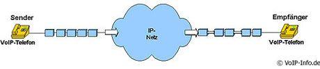 Paketversand: Im Gegensatz zur analogen und zur ISDN-Technik werden beim Voipen Daten als digitale Päckchen versendet