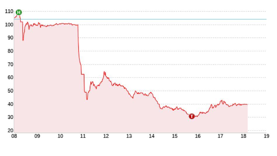 Börsenwert mehr als halbiert: Tagesverlauf des Wirecard-Aktienkurses am 18. Juni 2020