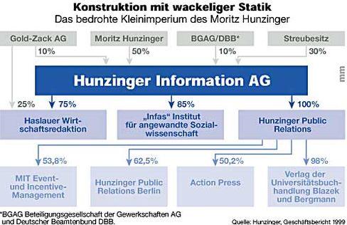Die Struktur der Hunzinger AG