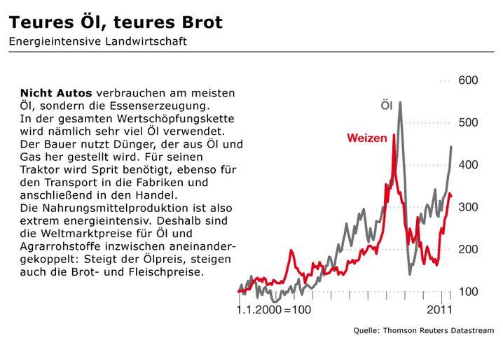 Teures Öl, teures Brot: Entwicklung des Öl- und Weizenpreises