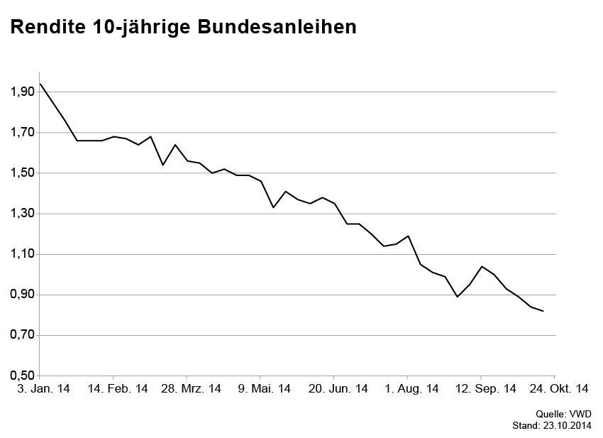 GRAFIK Börsenkurse der Woche / Bundesanleihen