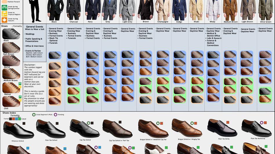 Visual Guide for Suits & Shoes: Welcher Schuh zu welchem Anzug passt, hat Rafaello Fareday in eine schicke Tabelle gepackt. Orange heißt: Finger weg, wenn Sie kein ungewolltes, ähm, modisches Statement setzen wollen. Die ganze Tabelle in lesbarer Größe gibt es hier ...