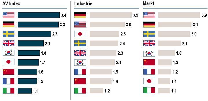 Grafik 1: Deutschland und USA führen zusammen den AV-Index an