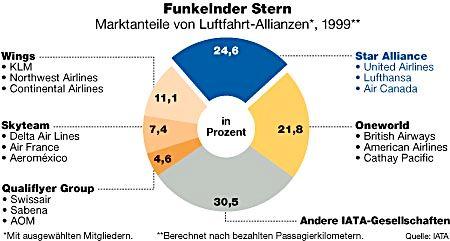 Funkelnder Stern: Marktanteile von Luftfahrt-Allianzen