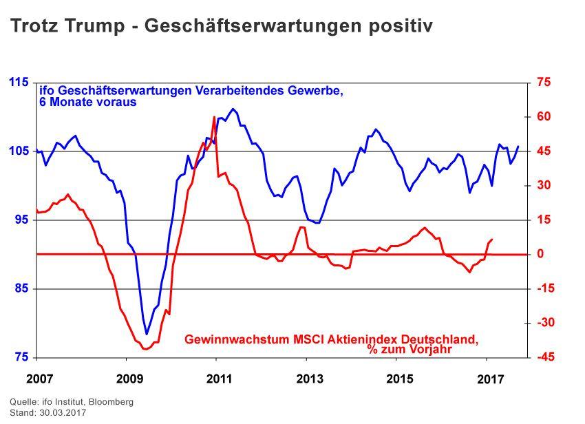Charts der Woche / KW 17 / Halver / Geschäftsklima