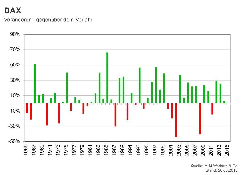 GRAFIK Börsenkurse der Woche / KW 12 / DAX