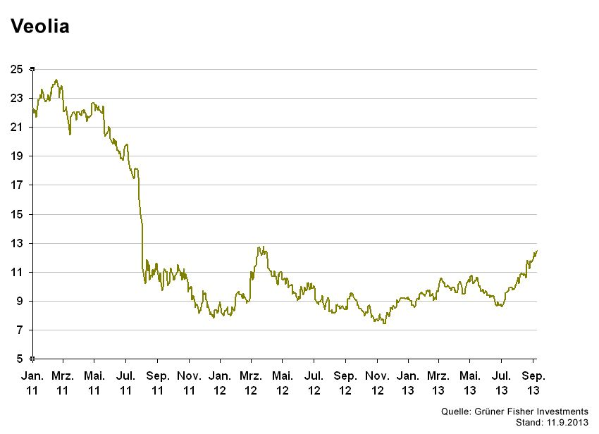 GRAFIK Börsenkurse der Woche / Veolia