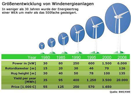 Immer höher, immer stärker: Windkraftanlagen wurden in den vergangenen Jahren leistungstärker
