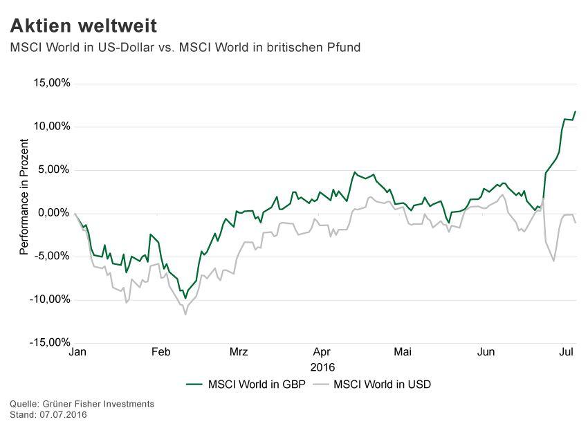 GRAFIK Börsenkurse der Woche / 2016 / KW 27 / MSCI