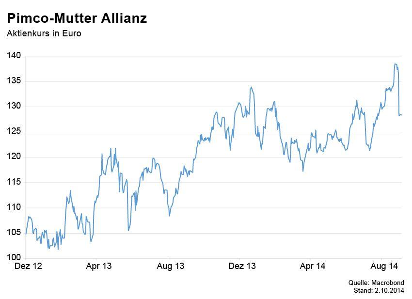 Börsenkurse der Woche / Allianz