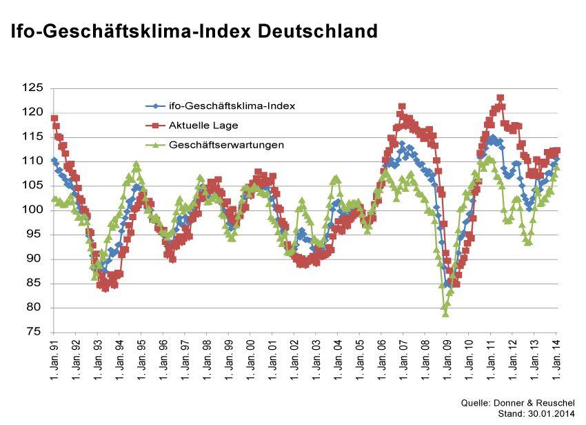 GRAFIK Börsenkurse der Woche / KW5 2014 / #Ifo