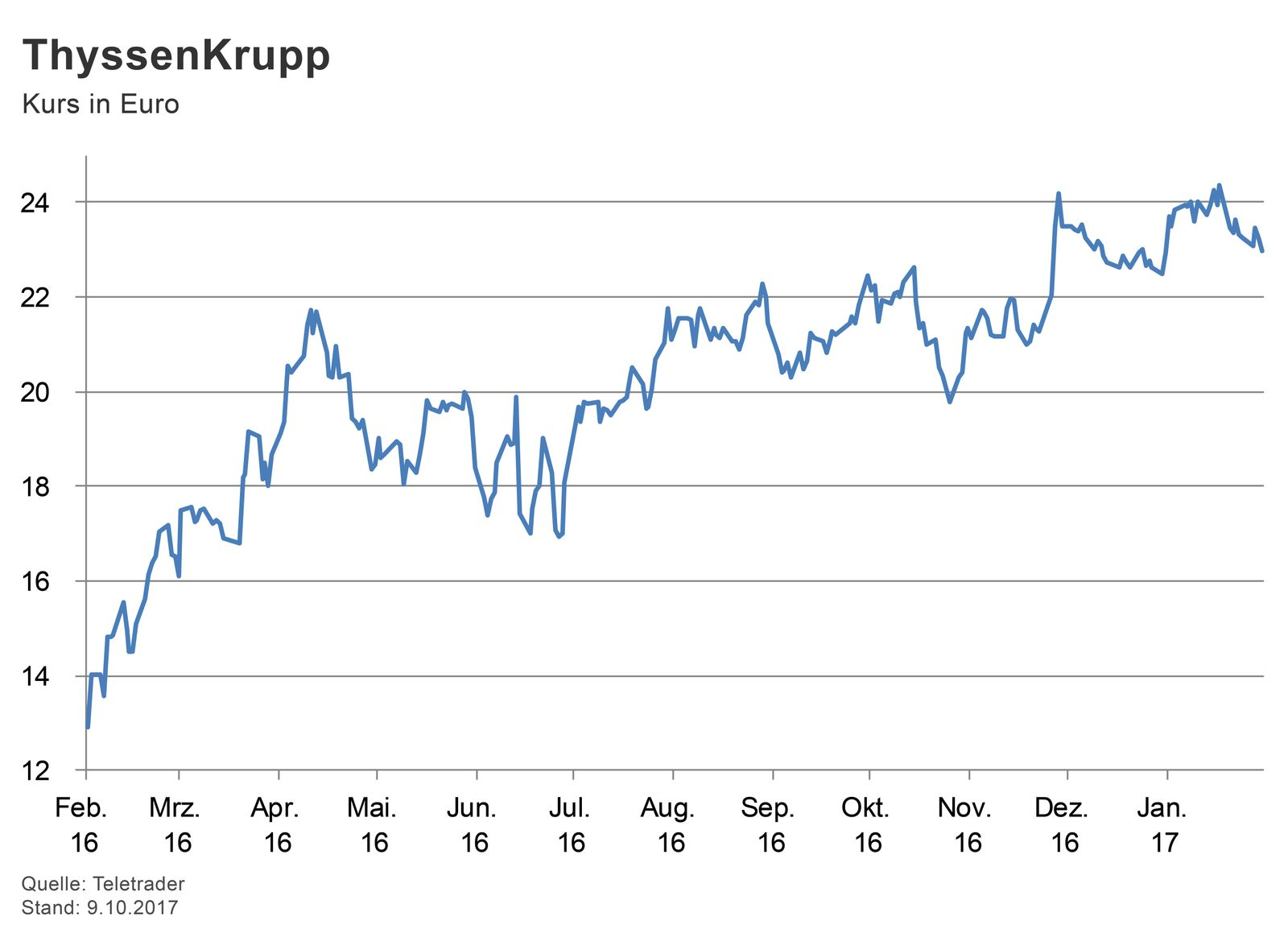 GRAFIK Börsenkurse der Woche / ThyssenKrupp