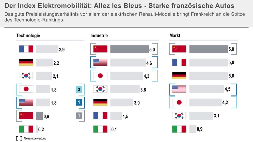 Elektromobilität 2018: Drei Batteriehersteller dominieren den Markt