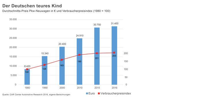Grafik: Durchschnittlich gezahlte Preise für Neuwagen im Vergleich zur Inflation. (Zum Vergrößern bitte auf die Grafik klicken.)