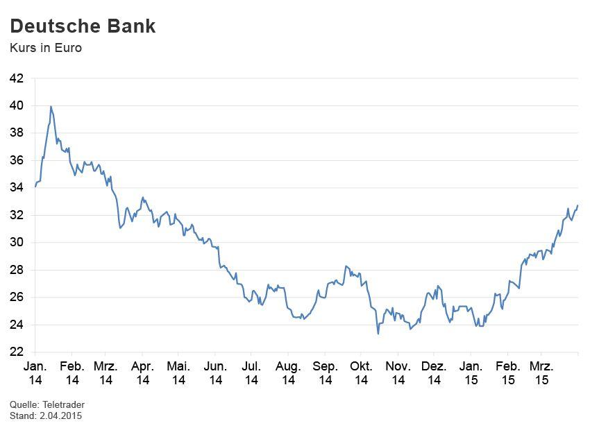 GRAFIK Börsenkurse der Woche / Deutsche Bank