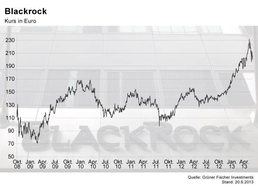 GRAFIK Börsenkurse der Woche / Blackrock