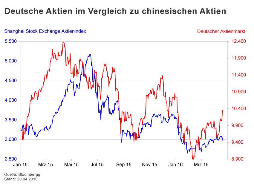 GRAFIK Börsenkurse der Woche / 2015 / KW 16 / Deutsche Aktien -