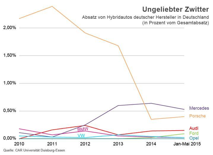 Steil abwärts: Deutsche Hersteller setzen weniger Hybridautos ab (zum Vergrößern bitte auf die Grafik klicken)