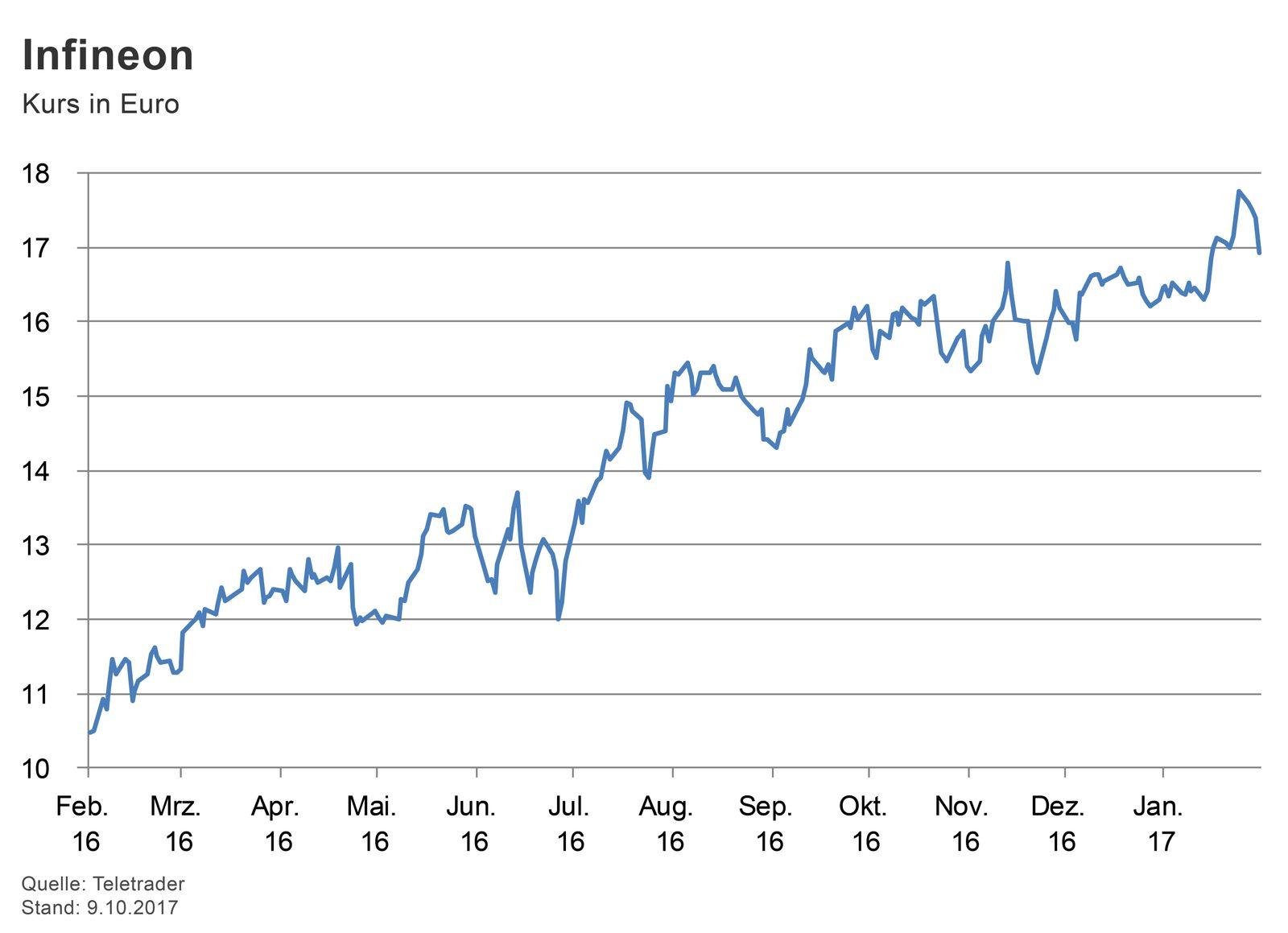 GRAFIK Börsenkurse der Woche / Infineon