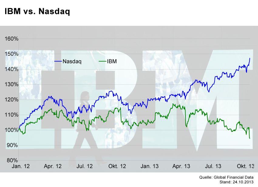 GRAFIK Börsenkurse der Woche / IBM