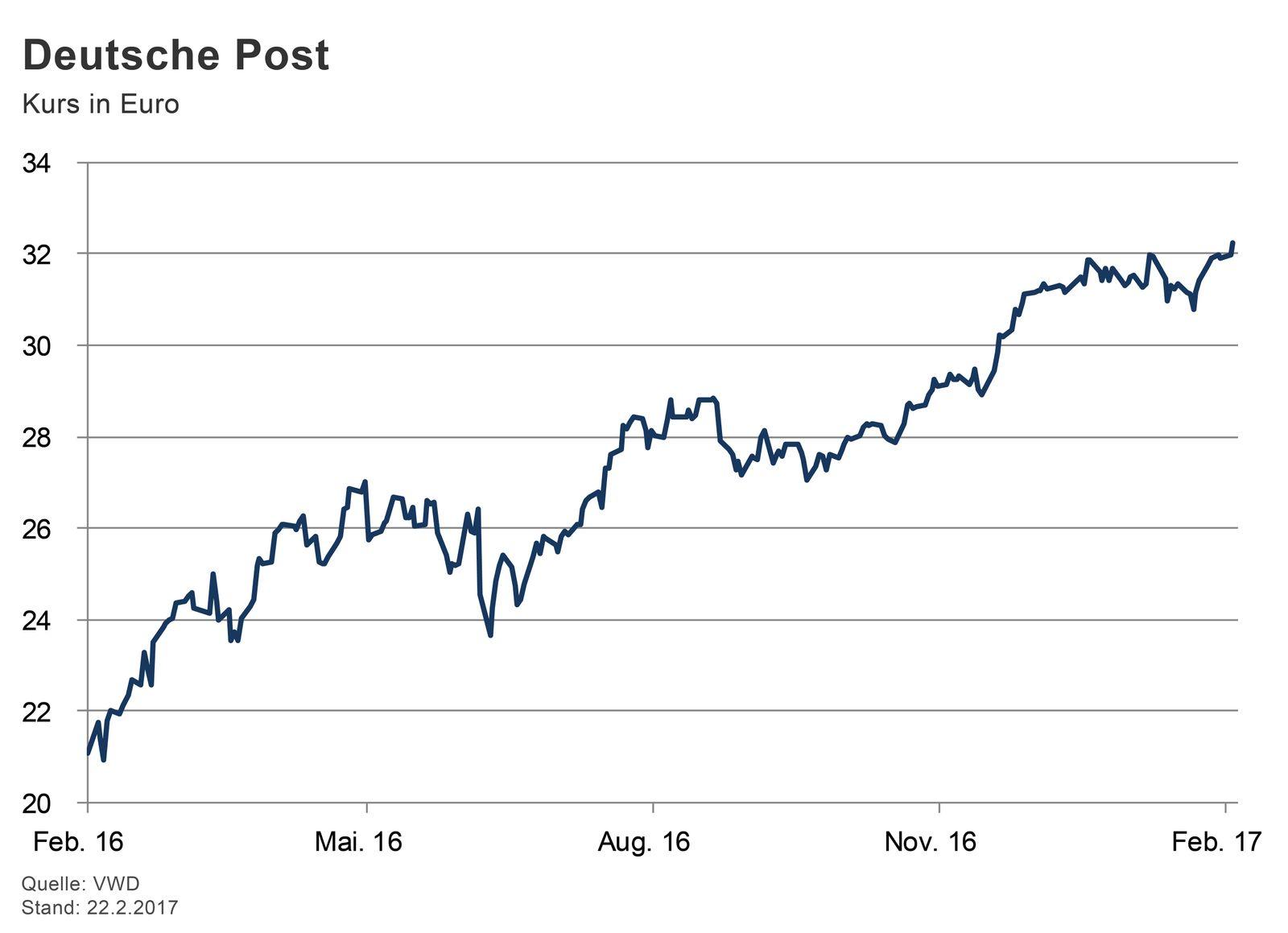 GRAFIK Börsenkurse der Woche / #1