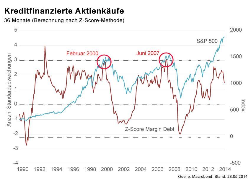 GRAFIK Börsenkurse der Woche / KW22 2014 / Z-Score