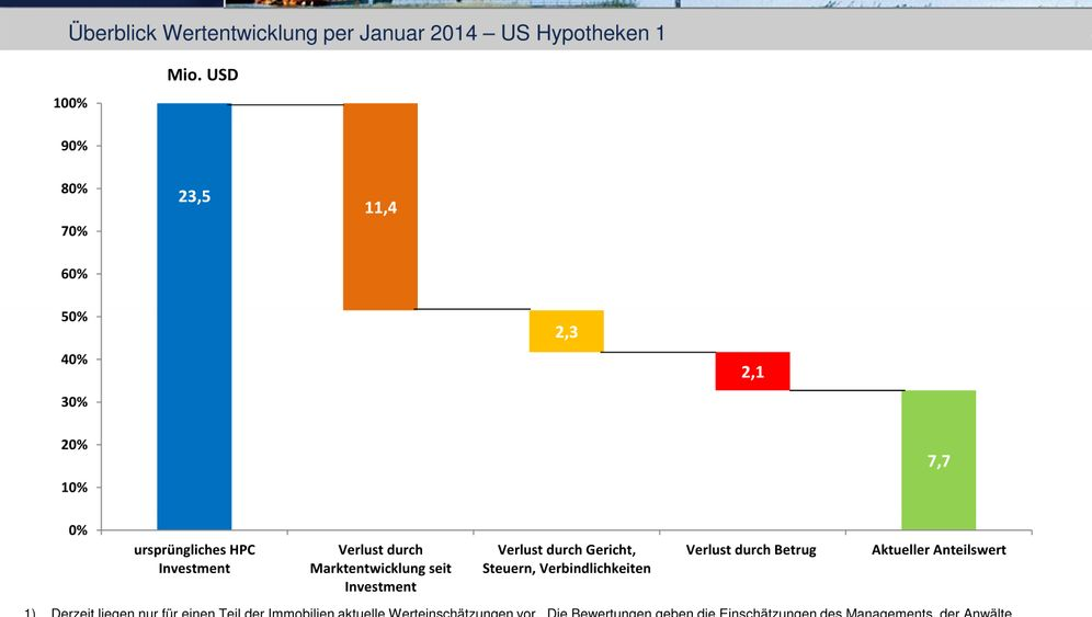 Zahlen zum Gruseln: So präsentiert HPC das Drama den Fondsanlegern