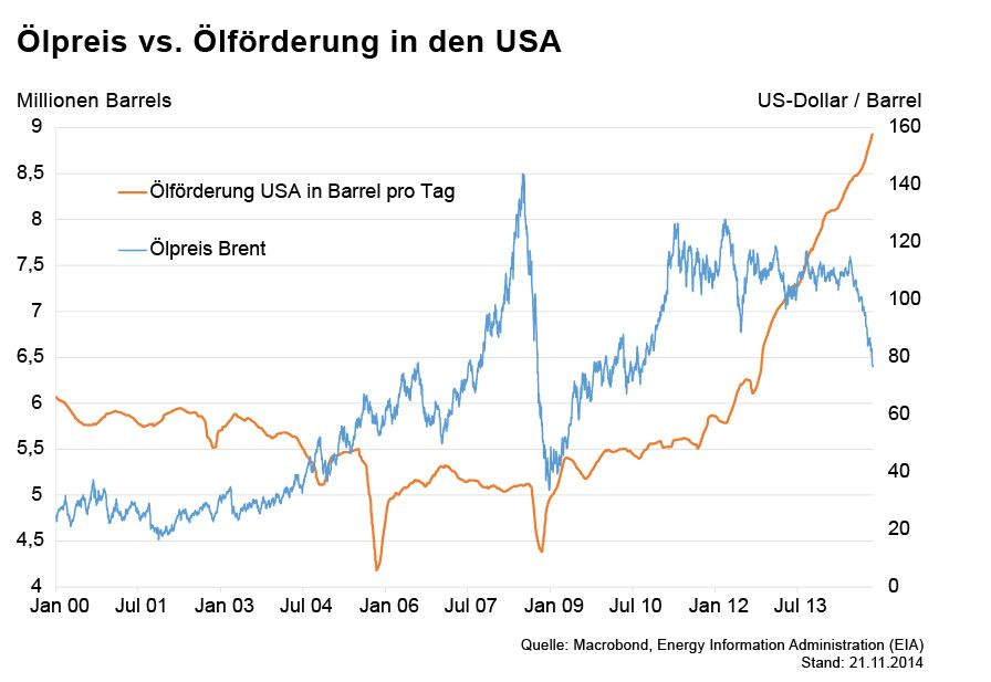 GRAFIK Börsenkurse der Woche / Ölpreis