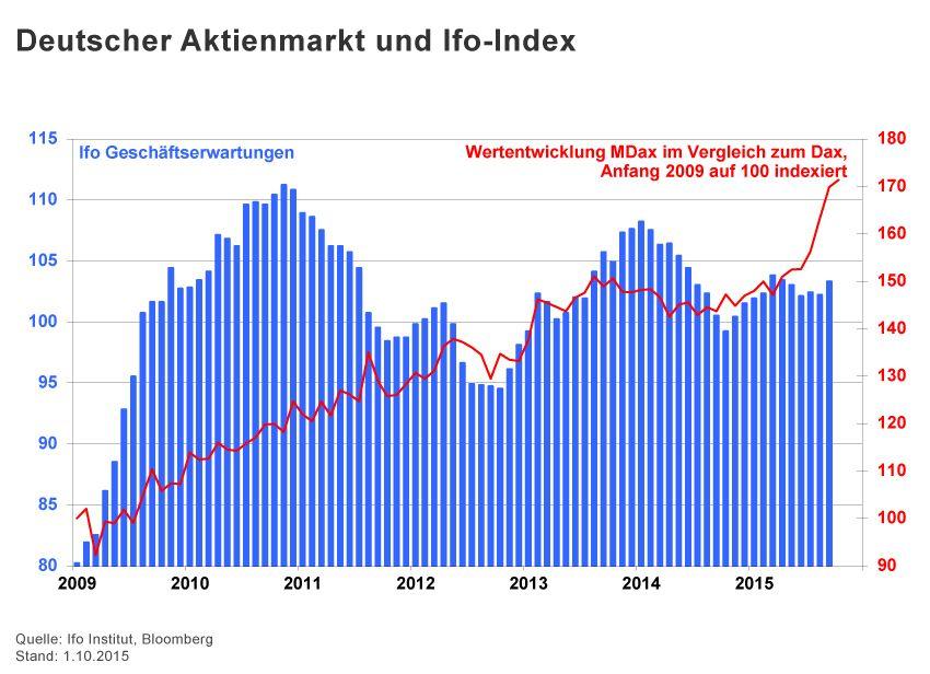 GRAFIK Börsenkurse der Woche / 2015 / KW 40 / Deutscher Aktienm