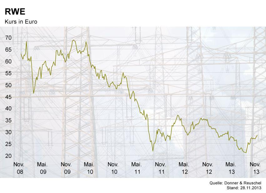 GRAFIK Börsenkurse der Woche / RWE