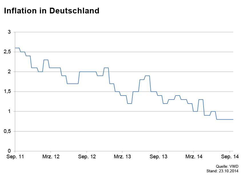 GRAFIK Börsenkurse der Woche / Inflation in Deutschland