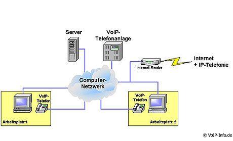 Konvergente Netze:Zukunft der Telefonie