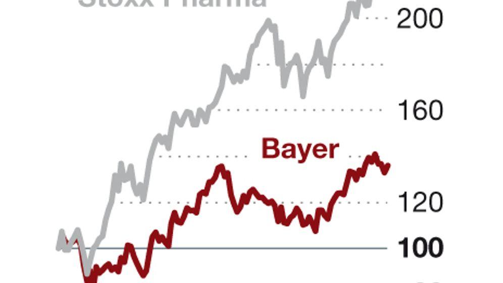 Überblick: Die Probleme der drei Bayer-Sparten