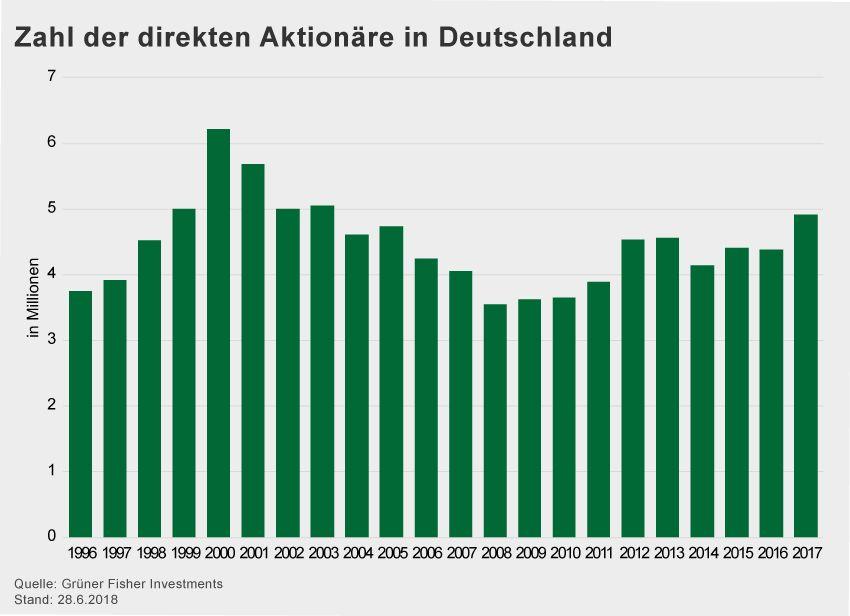 GRAFIK Börsenkurse der Woche / 2018 / KW 27 / Aktionäre