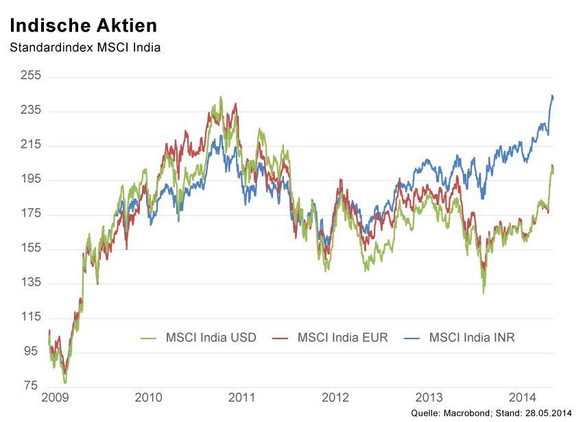 GRAFIK Börsenkurse der Woche / KW22 2014 / MSCI India