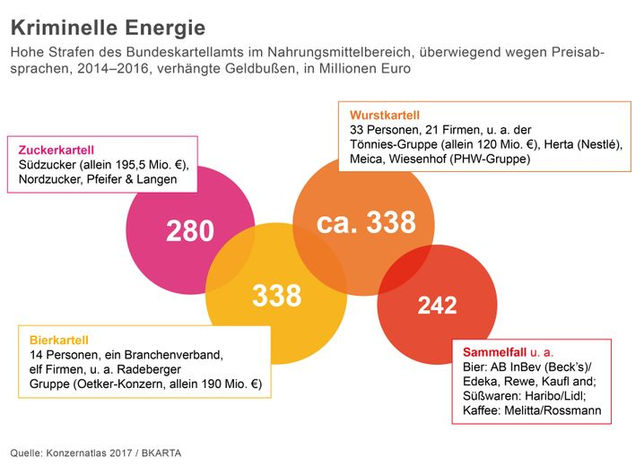 Kriminelle Energie: Hohe Strafen des Bundeskartellamts im Nahrungsmittelbereich