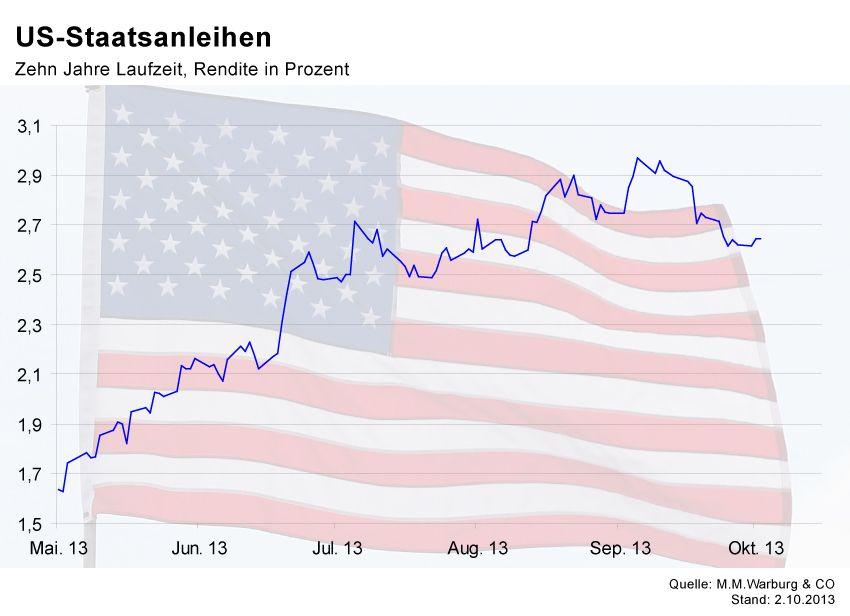 GRAFIK Börsenkurse der Woche / USA