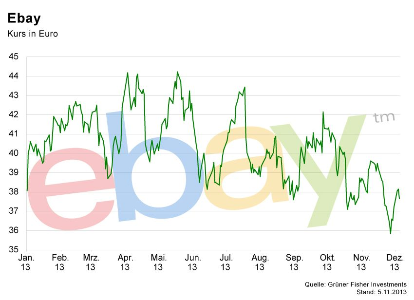 GRAFIK Börsenkurse der Woche / Ebay