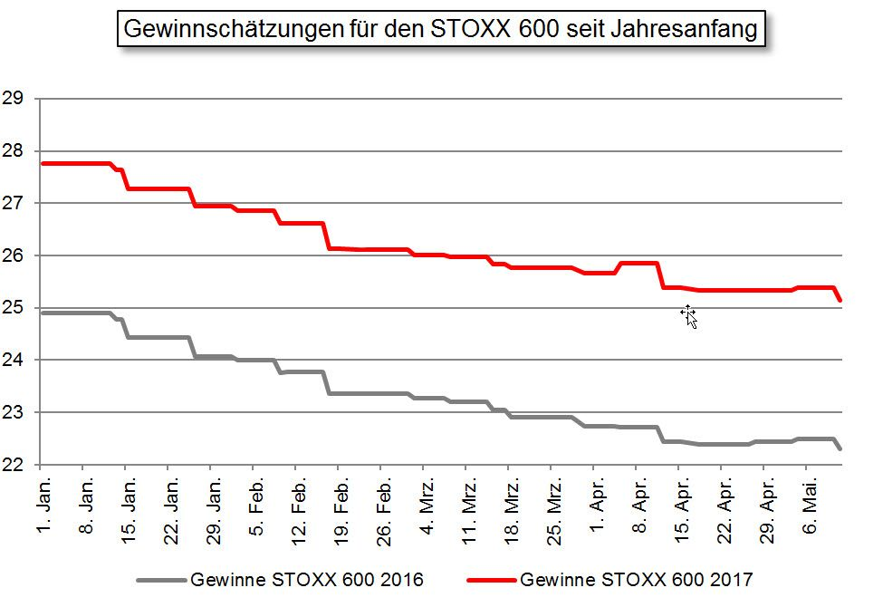 Gewinnschätzungen für den STOXX 600 seit Jahresanfang / Börsenprofi #2 / KW 19 2016