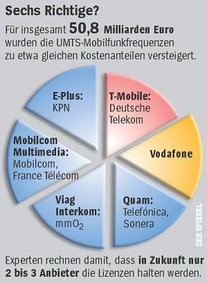 UMTS-Lizenzen in Deutschland: Angst vor dem Debakel