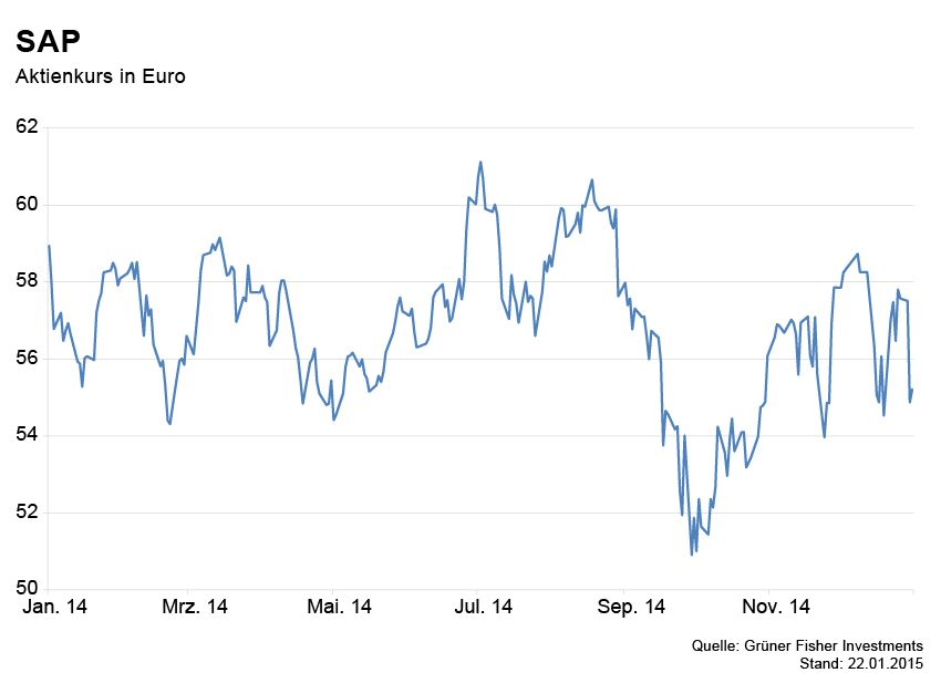 GRAFIK Börsenkurse der Woche / SAP