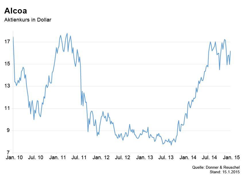 GRAFIK Börsenkurse der Woche / Alcoa
