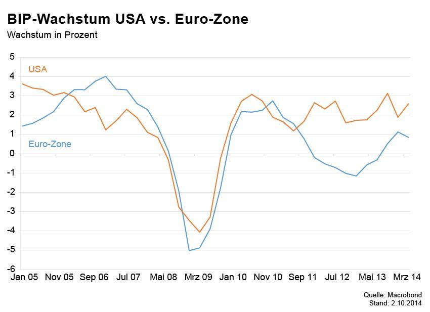 Börsenkurse der Woche / BIP-Wachstum USA