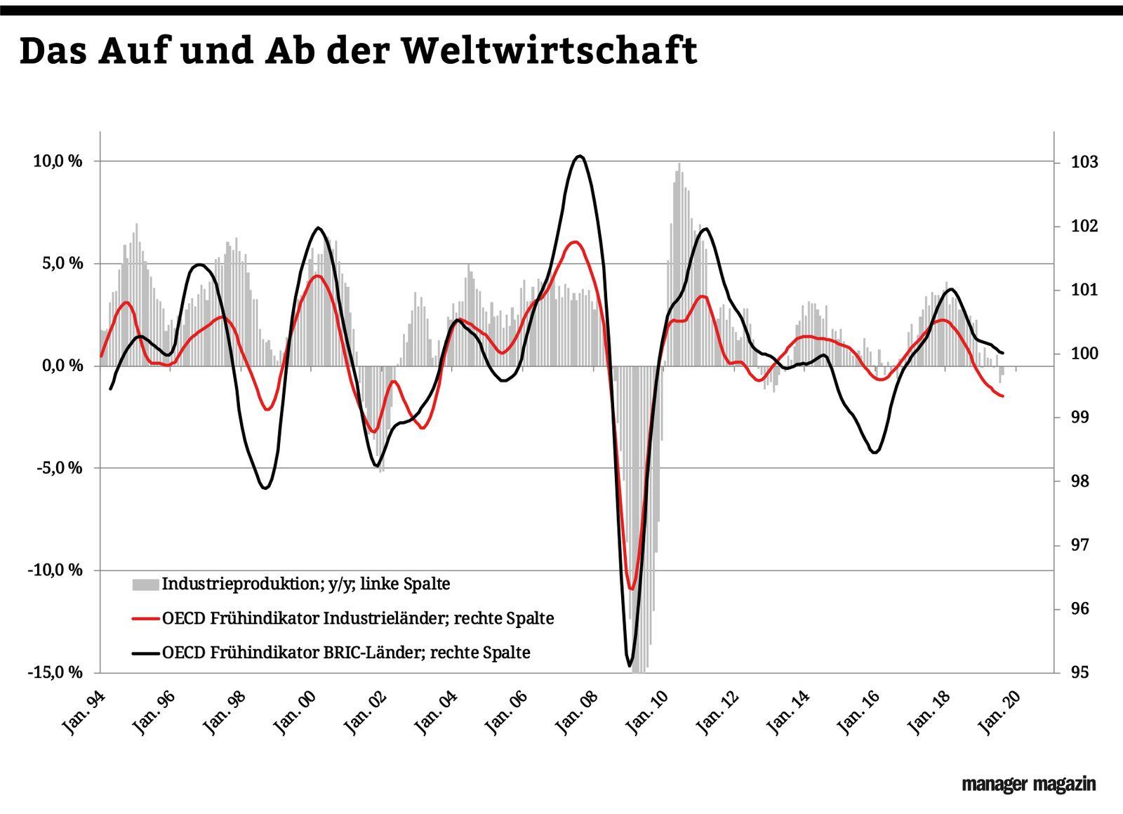 Chart der Woche | KW46 | Weltwirtschaft auf Schlingerkurs