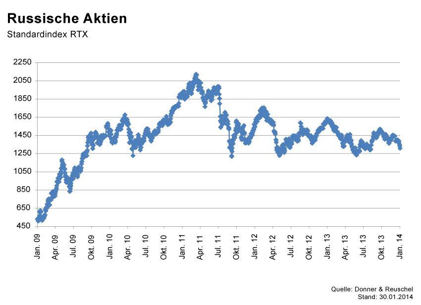 GRAFIK Börsenkurse der Woche / KW5 2014 / #RTX