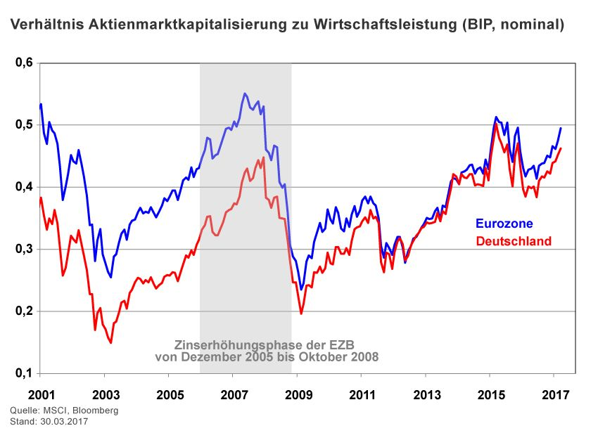 Charts der Woche / KW 17 / Halver / BIP