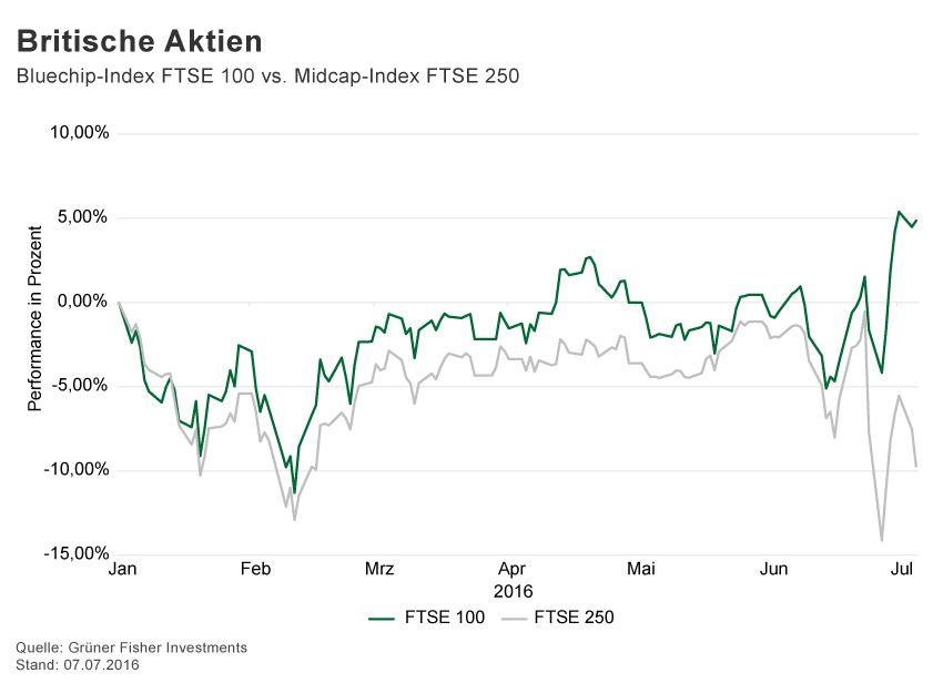 GRAFIK Börsenkurse der Woche / 2016 / KW 27 / FTSE