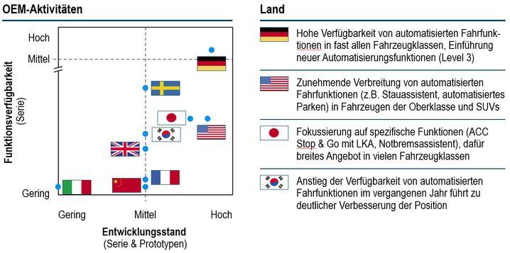 Grafik 2: Wettbewerbsposition - Bei automatisierten Fahrfunktionen liegen deutschen Autobauer weit vorne