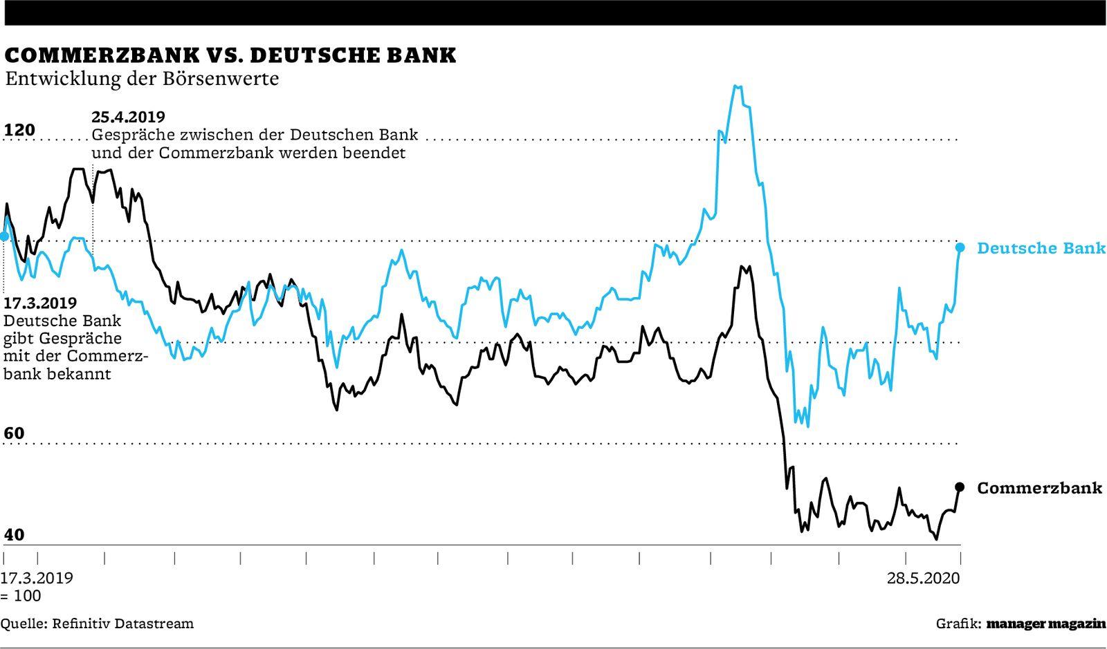 GRAFIK Commerzbank vs. Deutsche Bank